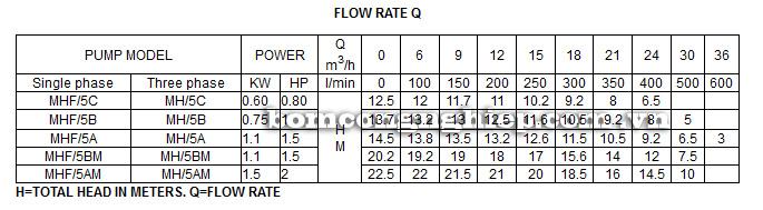 Máy bơm nước Lucky Pro MHF5AM bảng thông số kỹ thuật
