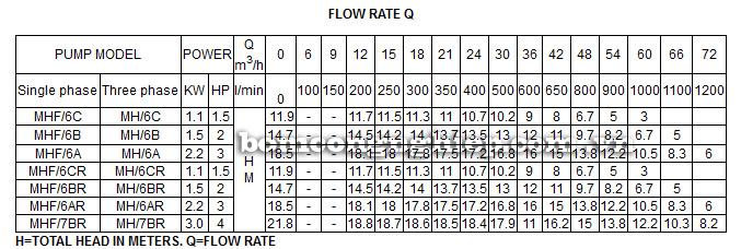 Máy bơm nước Lucky Pro MHF6A bảng thông số kỹ thuật
