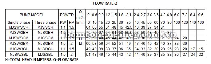 Máy bơm nước Lucky Pro MJSW-3BH bảng thông số kỹ thuật