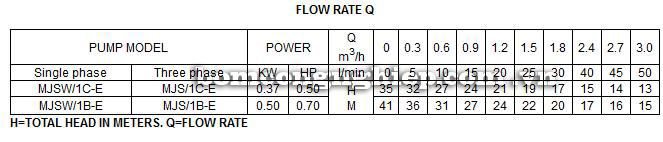 Máy bơm nước Lucky Pro MJSW1C-E bảng thông số kỹ thuật