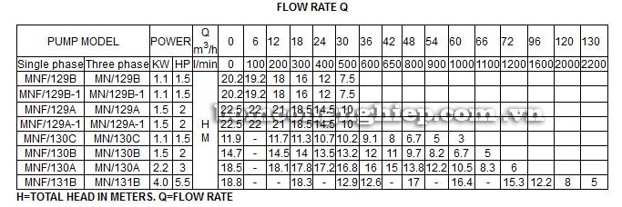 Máy bơm nước Lucky Pro MNF129A bảng thông số kỹ thuật