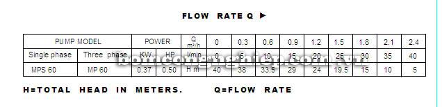 Máy bơm nước Lucky Pro MPS 60 bảng thông số kỹ thuật