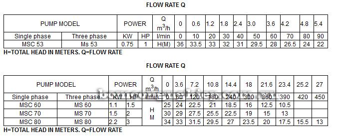 Máy bơm nước Lucky Pro MSC 70 bảng thông số kỹ thuật