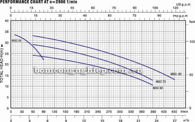 Máy bơm nước Lucky Pro MSC 70 biểu đồ thông số hoạt động