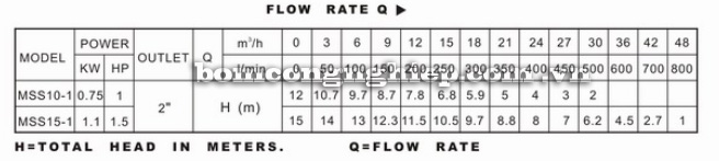 Máy bơm nước Lucky Pro MSS bảng thông số kỹ thuật