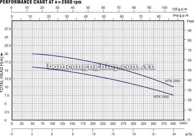 Máy bơm nước Lucky Pro MTK 1500 biểu đồ hoạt động