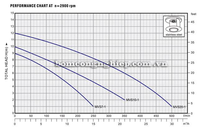 Máy bơm nước Lucky Pro MVS10-1 biểu đồ thông số hoạt động