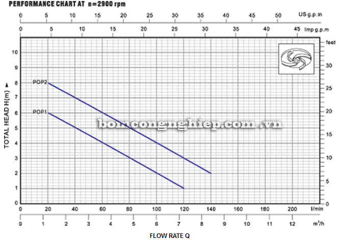 Máy bơm nước Lucky Pro POP2 biểu đồ thông số hoạt động