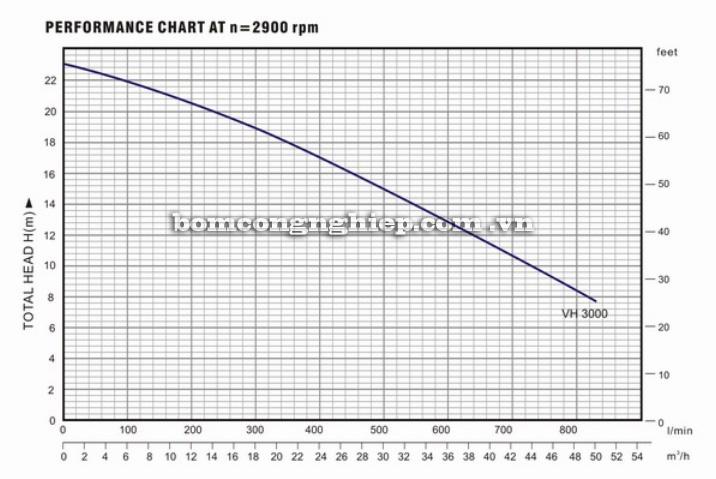 Máy bơm nước Lucky Pro VH3000 biểu đồ hoạt động