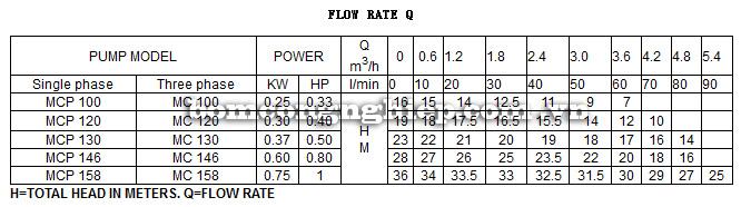 Máy bơm nước ly tâm Forerun MCP158 bảng thông số kỹ thuật
