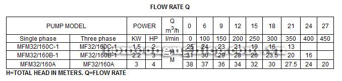 Máy bơm nước ly tâm Forerun MFM bảng thông số kỹ thuật