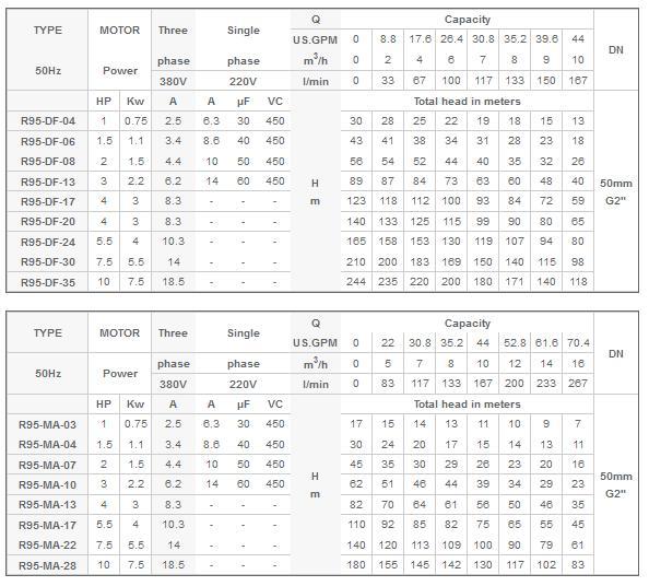 bảng thông số máy bơm nước Mastra 4INCH