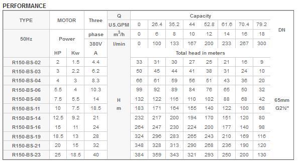 Bảng thông số kỹ thuật của máy bơm nước Mastra 6INCH