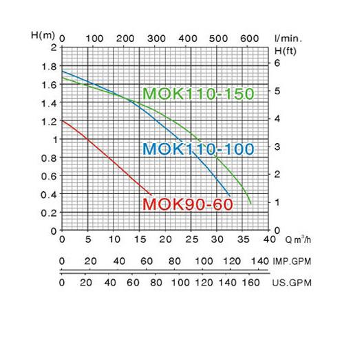 Biểu đồ lưu lượng cột áp của máy bơm nước Mastra MOK