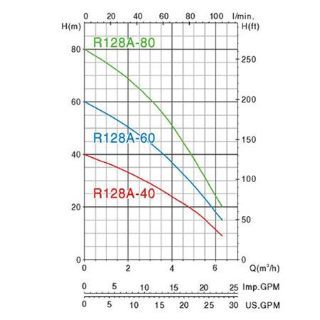 Biểu đồ lưu lượng cột áp của máy bơm nước MASTRA R128A