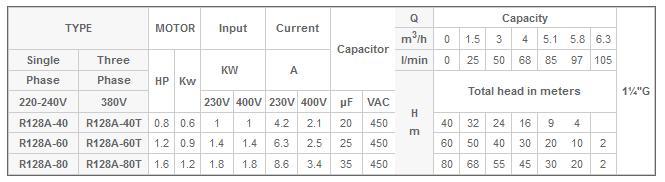 Bảng thông số kỹ thuật của máy bơm nước MASTRA R128A