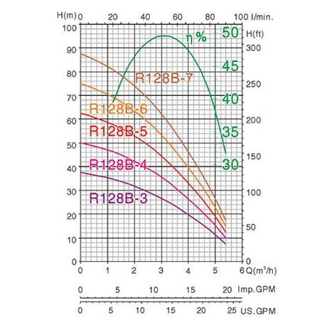 Biểu đồ lưu lượng cột áp của máy bơm nước MASTRA R128B