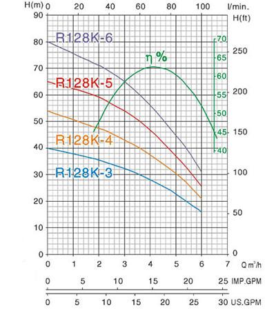 Biểu đồ lưu lượng cột áp của Máy bơm nước MASTRA R128K