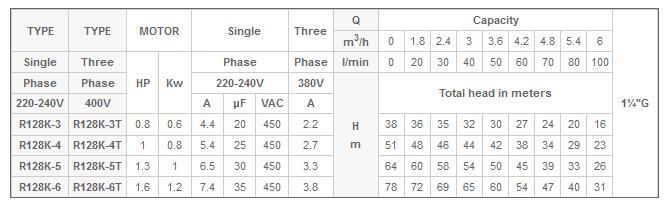 Bảng thông số kỹ thuật của Máy bơm nước MASTRA R128K