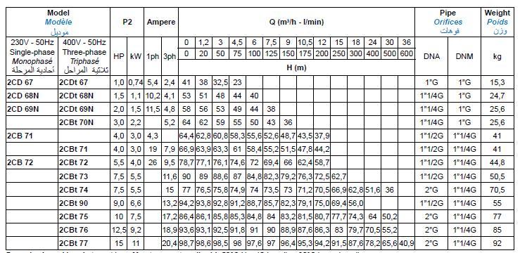Bảng thông số kỹ thuật của máy bơm nước Matra 2CD-2CB