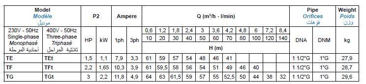 Bảng thông số kỹ thuật của máy bơm nước Matra T