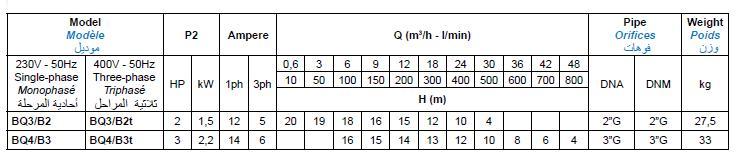 Bảng thông số kỹ thuật của máy bơm nước Matra BQ-B