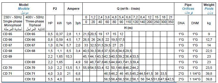 Bảng thông số kỹ thuật của máy bơm nước Matra CD