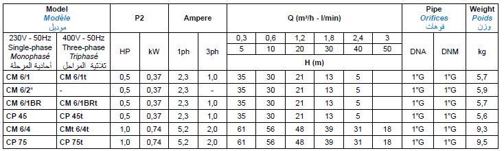Bảng thông số kỹ thuật của máy bơm nước Matra CM6-CP