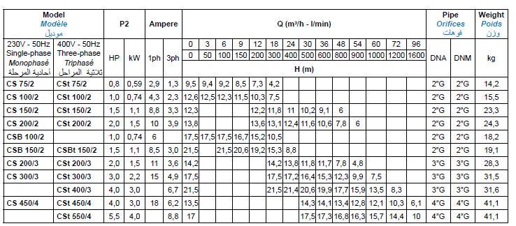 Bảng thông số kỹ thuật của máy bơm nước Matra CS