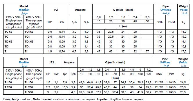 Bảng thông số kỹ thuật của máy bơm nước Matra Jet