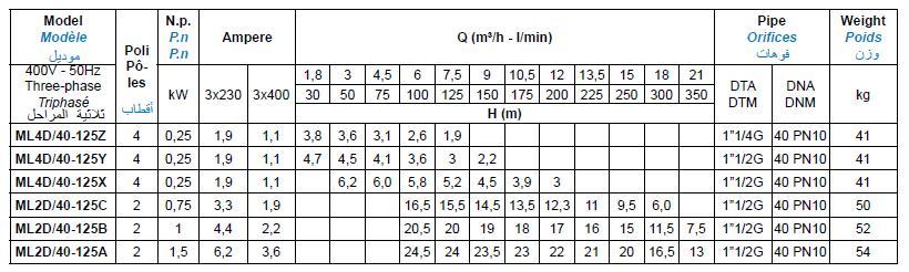 Bảng thông số kỹ thuật của máy bơm nước Matra MLD