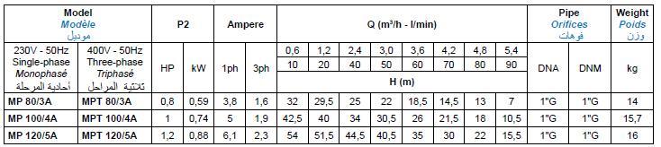Bảng thông số kỹ thuật của máy bơm nước Matra MPA