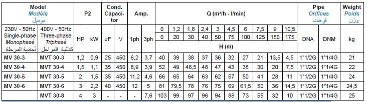 Bảng thông số kỹ thuật của máy bơm nước Matra MV
