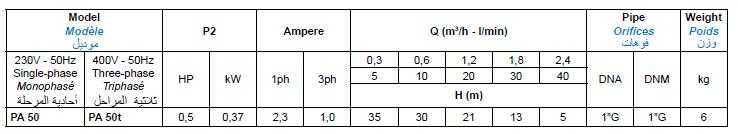 Bảng thông số kỹ thuật của máy bơm nước Matra PA