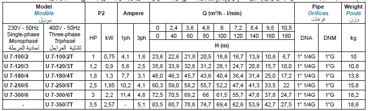 Bảng thông số kỹ thuật của máy bơm nước Matra ULTRA 2