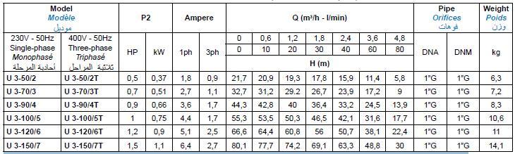 Bảng thông số kỹ thuật của máy bơm nước Matra ULTRA