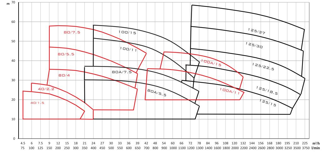 Biểu đồ lưu lượng cột áp của máy bơm nước Mistsuky CNS