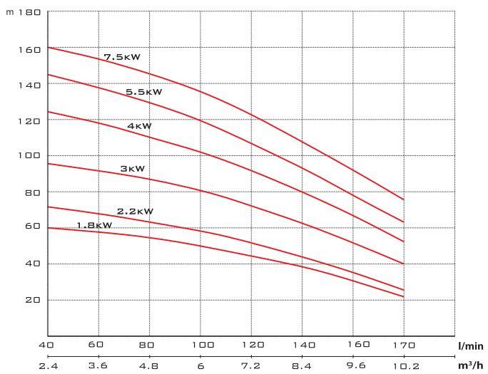 Biểu đò lưu lượng cột áp của máy bơm nước Mistsuky FP
