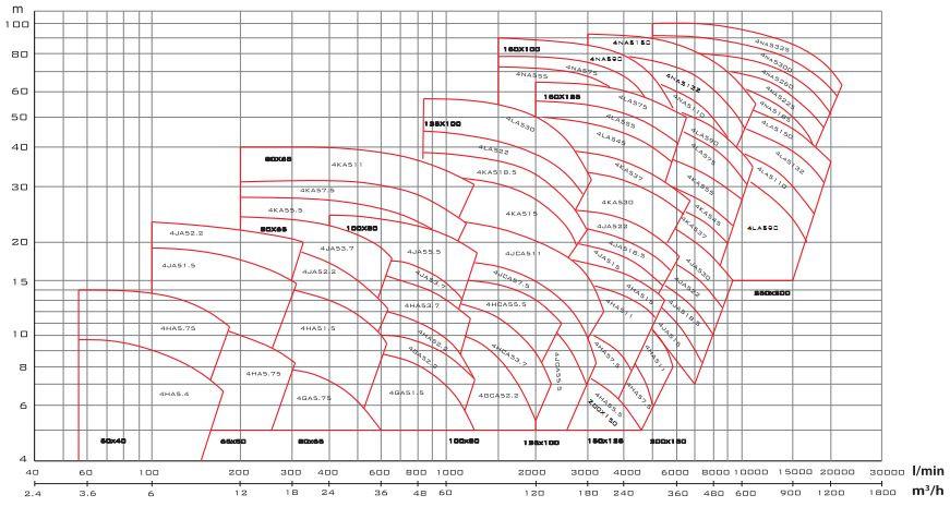 Biểu đồ lưu lượng cột áp của  máy bơm nước Mistsuky FS