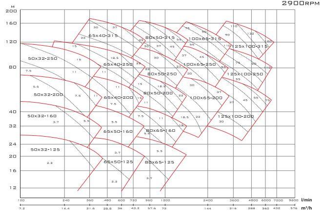 Biểu đồ lưu lượng cột áp của máy bơm nước Mistsuky KL - 1