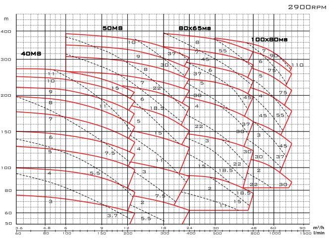 Biểu đồ lưu lượng của máy bơm nước Mistsuky MS 1
