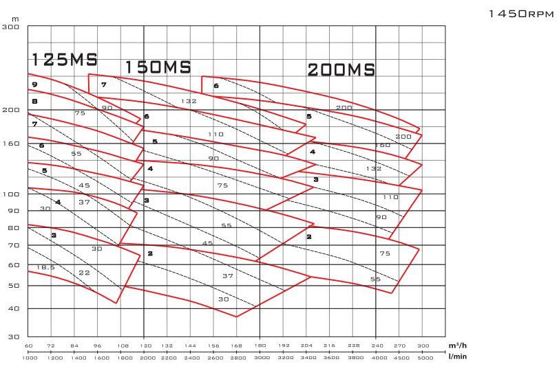 Biểu đồ lưu lượng của máy bơm nước Mistsuky MS