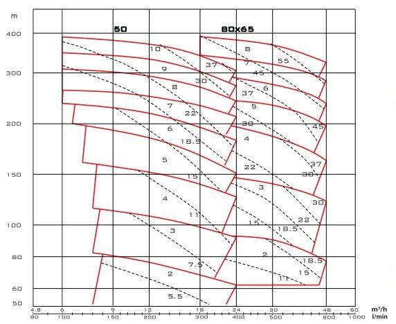 Biểu đồ lưu lượng cột áp của máy bơm nước Mistsuky MSW