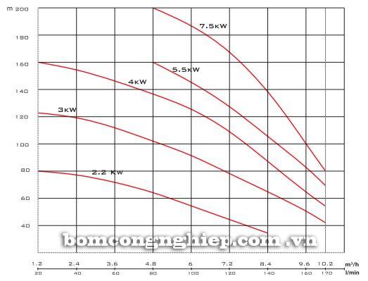 biểu đồ lưu lượng của máy bơm nước Mistsuky MVM