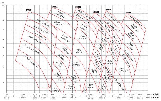 Biểu đồ lưu lượng cột áp của máy bơm nước Mistsuky SZ