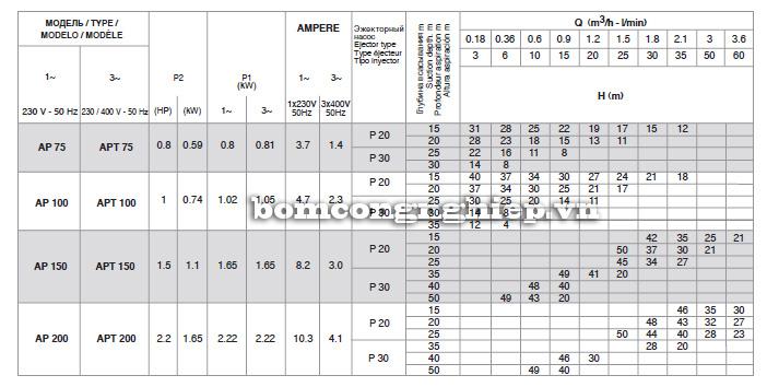 Bảng thông số lưu lượng cột áp của máy bơm nước Pentax AP