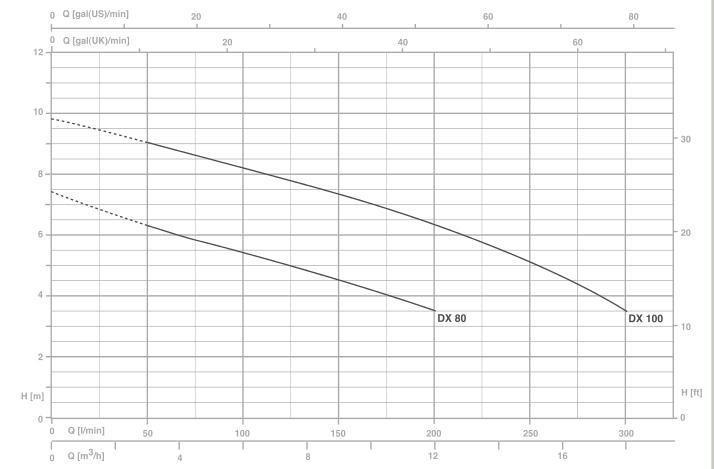 Máy bơm nước Pentax DPV Máy bơm nước Pentax DP Máy bơm nước Pentax DP biểu đồ