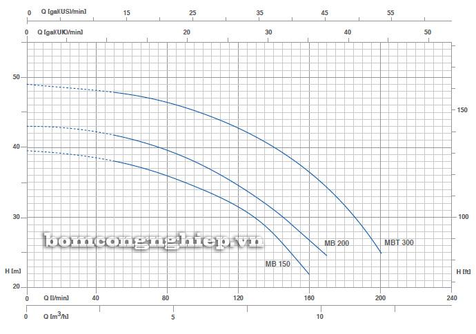 Biểu đồ lưu lượng cột áp của máy bơm nước Pentax MB