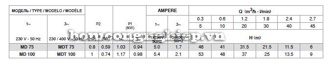Bảng thông số kỹ thuật của máy bơm nước Pentax MD