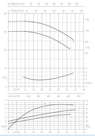 Máy bơm nước Pentax DH Máy bơm nước Pentax DG Máy bơm nước Pentax DG biểu đồ
